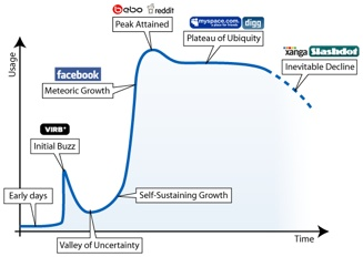 The-Ebb-And-Flow-Of-Social-Networking